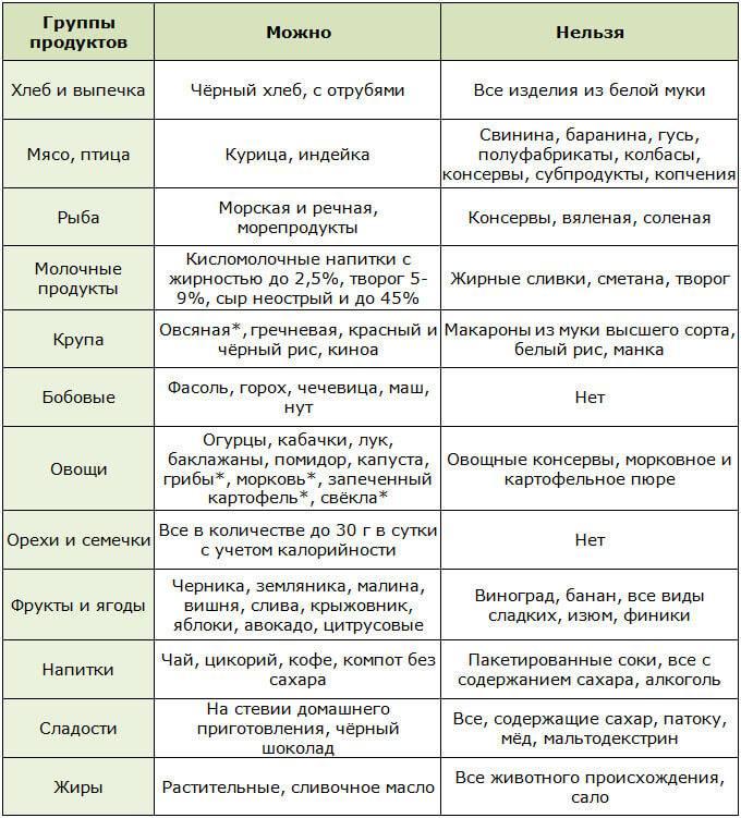 Диета При Ковиде После Антибиотиков
