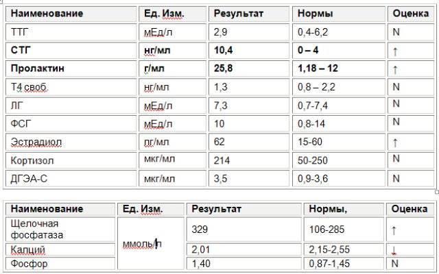 Эстрадиол — норма у женщин по возрасту: таблица. эстрадиол: за что отвечает, при беременности, во время климакса? повышенный эстрадиол у женщин: причины и последствия. что будет при недостатке и переизбытке эстрадиола?
