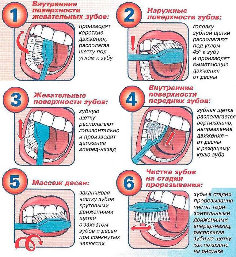 Как и зачем чистить язык