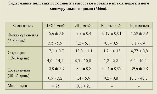 Норма и стабилизация отклонений гормона эстрадиола при менопаузе