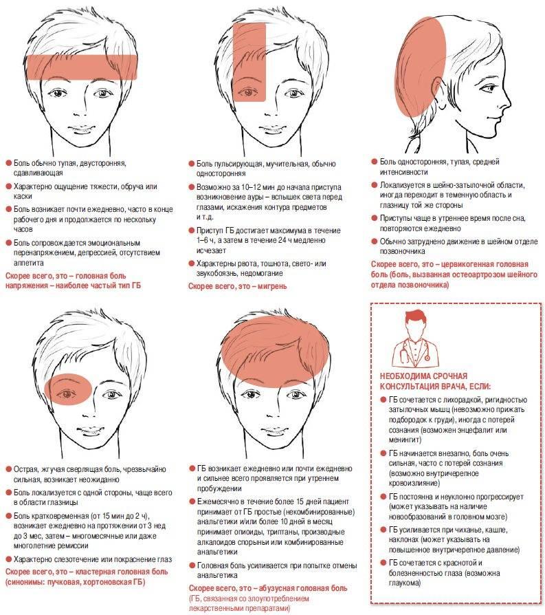 Пульсирующая головная боль: откуда она берется и как ее лечить