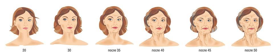 Признаки климакса у женщин, причины задержки месячных в менопаузе