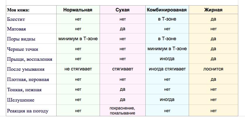 Определение типа лица в домашних условиях