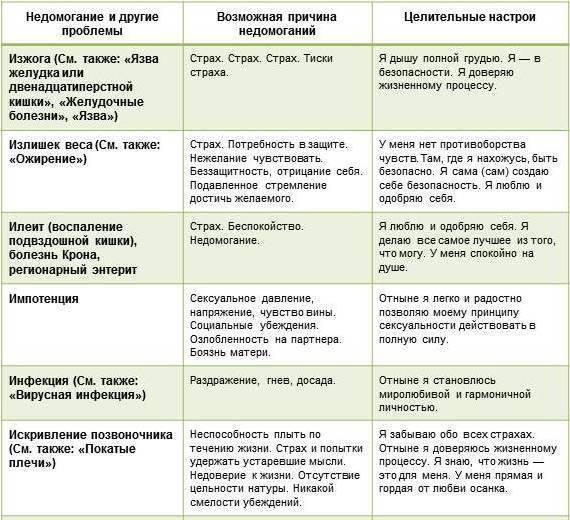 Психологические причины папилломавируса