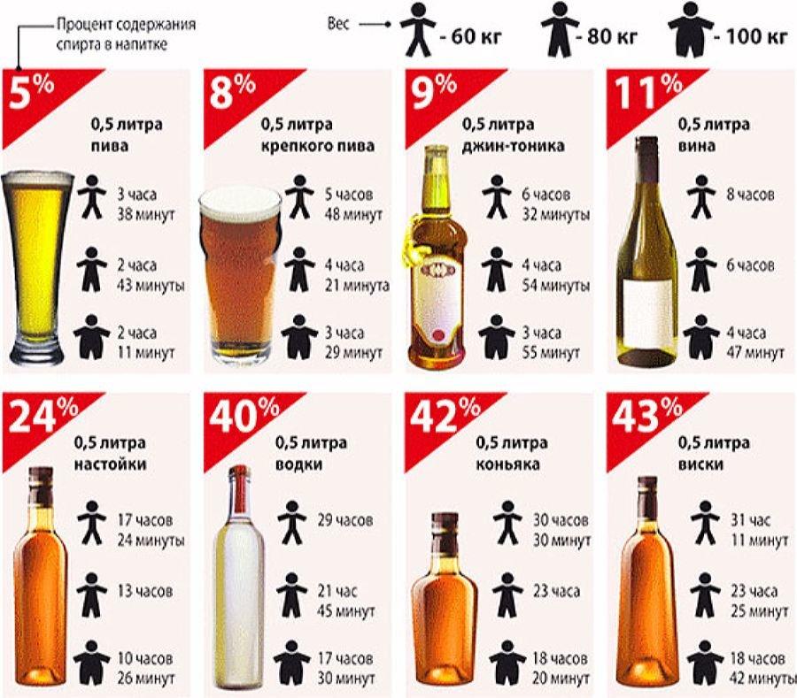 Можно ли пить алкогольные напитки во время месячных