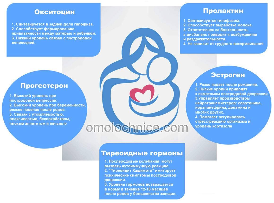 Причины, симптомы, и как лечить молочницу сосков