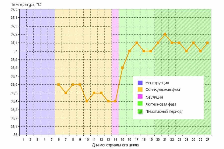 Зачем мерить базальную температуру