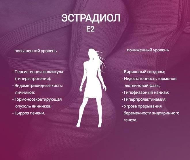 Избыток эстрогенов у женщин