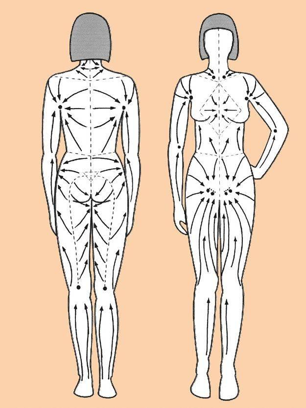 Основные принципы, согласно которым проводится лимфодренажный массаж тела