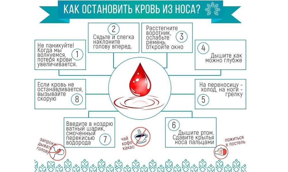 Кровь долго не останавливается причины