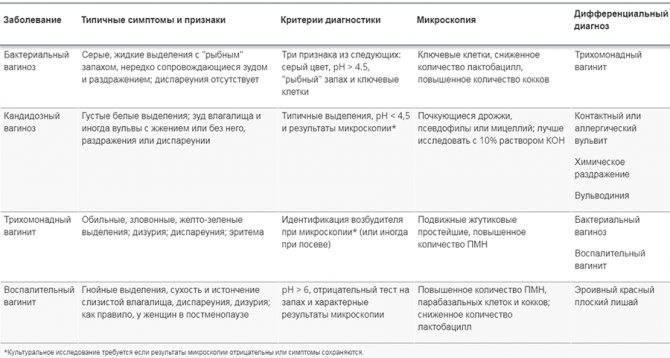 Атрофический кольпит (возрастной вагинит): причины, симптомы, лечение и профилактика