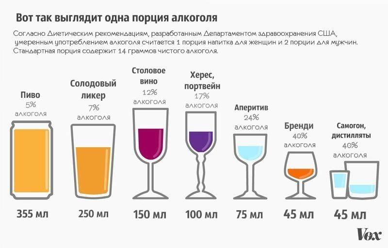Вообще можно ли девушкам пить легкие спиртные напитки и крепкий алкоголь при месячных?