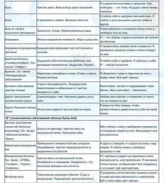 Психосоматика аутоимунных заболеваний