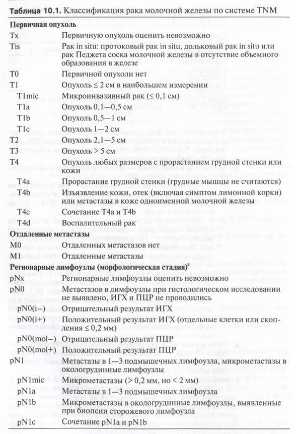 Все стадии и классификация рака мочевого пузыря по tnm-системе