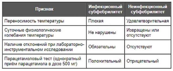 таблица-подсказка